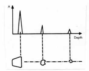 physics in ultrasounds essay Physics of ultrasound wave propagation modes of sound waves  the first critical angle can be found from snell's law by putting in an angle of 90° for the angle of.